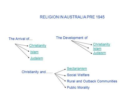RELIGION IN AUSTRALIA PRE 1945 Christianity Islam Judaism The Arrival of… The Development of Christianity Islam Judaism Christianity and…… Sectarianism.
