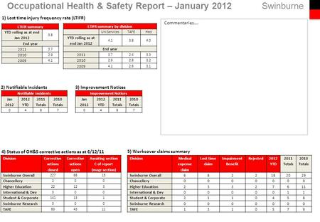 Swinburne 5) Workcover claims summary Occupational Health & Safety Report – January 2012 Notifiable Incidents Jan 2012 2012 YTD 2011 Totals 2010 Totals.