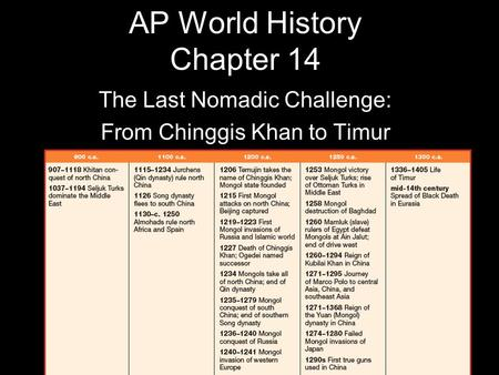 AP World History Chapter 14