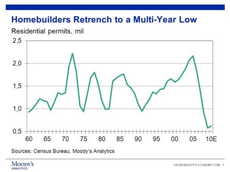 FROM MOODY'S ECONOMY.COM 1 Homebuilders Retrench to a Multi-Year Low Sources: Census Bureau, Moody's Analytics Residential permits, mil.
