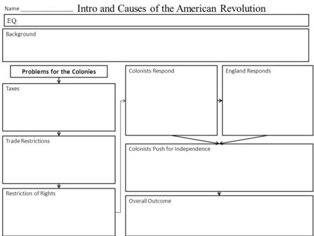 Intro and Causes of the American Revolution Name _________________ EQ : Background Taxes Trade Restrictions Restriction of Rights Colonists RespondEngland.
