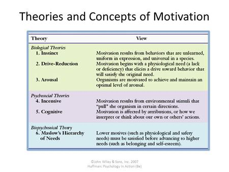 ©John Wiley & Sons, Inc. 2007 Huffman: Psychology in Action (8e) Theories and Concepts of Motivation.