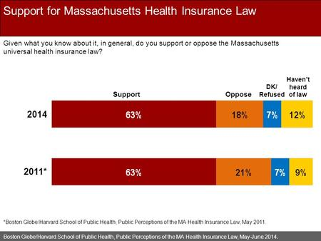 Boston Globe/Harvard School of Public Health, Public Perceptions of the MA Health Insurance Law, May-June 2014. Support for Massachusetts Health Insurance.