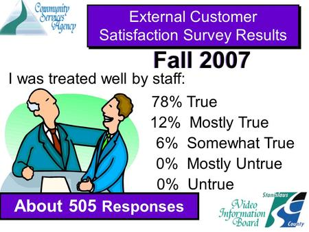 I was treated well by staff: 78% True 12% Mostly True 6% Somewhat True 0% Mostly Untrue 0% Untrue External Customer Satisfaction Survey Results About 505.