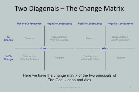 © Dr Kelvyn Youngman, May 20121 Two Diagonals – The Change Matrix Here we have the change matrix of the two principals of The Goal; Jonah and Alex Dissatisfaction.