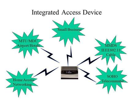 Integrated Access Device PSTN DSLAM Home Access Networking SOHO Telecommuter Small Business MMDS IEEE802.11 Cable MTU/MDU Airport/Hotels.