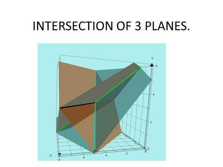 INTERSECTION OF 3 PLANES.. Consider the 3 planes given by the following equations: x + 2y + z = 14  2x + 2y – z = 10  x – y + z = 5  The traditional.