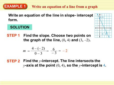 EXAMPLE 1 Write an equation of a line from a graph SOLUTION m 4 – (– 2) 0 – 3 = 6 – 3 = = – 2 STEP 2 Find the y -intercept. The line intersects the y -axis.
