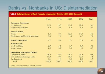9-1 Banks vs. Nonbanks in US: Disintermediation. 9-2 Trust Services A trust institution: a legal entity that can hold and manage assets for one or more.