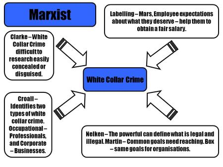 Marxist White Collar Crime Clarke – White Collar Crime difficult to research easily concealed or disguised. Croall – Identifies two types of white collar.