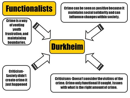 Functionalists Durkheim Crime is a way of venting youth frustration, and maintaining boundaries. Criticism- Society didn't create crime it just happened.
