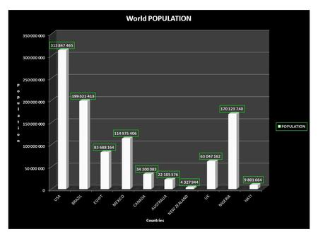 Questions for world Population Graph 1.What country has the largest column? What are the reasons that you think that this country has the highest amount?
