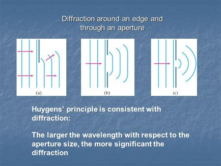 Diffraction around an edge and through an aperture Huygens' principle is consistent with diffraction: The larger the wavelength with respect to the aperture.
