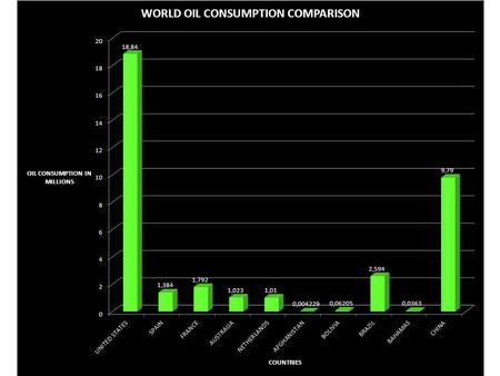 WORLD OIL CONSUMPTION COMPARISON QUESTIONS 1.What country has the largest column? What are the reasons that you think that this country has the highest.