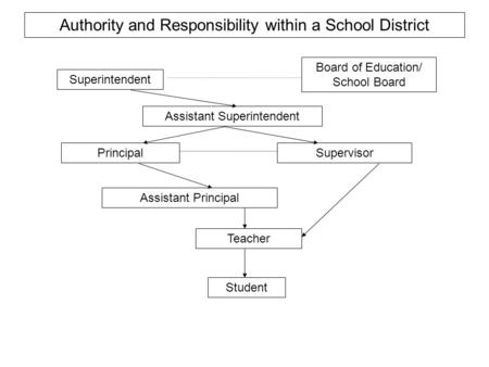 Superintendent Board of Education/ School Board Assistant Superintendent Principal Assistant Principal Supervisor Teacher Student Authority and Responsibility.
