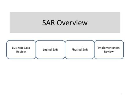 SAR Overview Business Case Review Logical SARPhysical SAR Implementation Review 1.