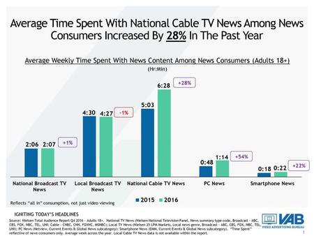 Average Time Spent With National Cable TV News Among News Consumers Increased By 28% In The Past Year Average Weekly Time Spent With News Content Among.