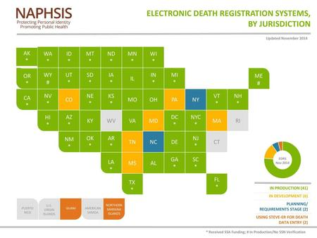 Electronic Death Registration Systems, by Jurisdiction