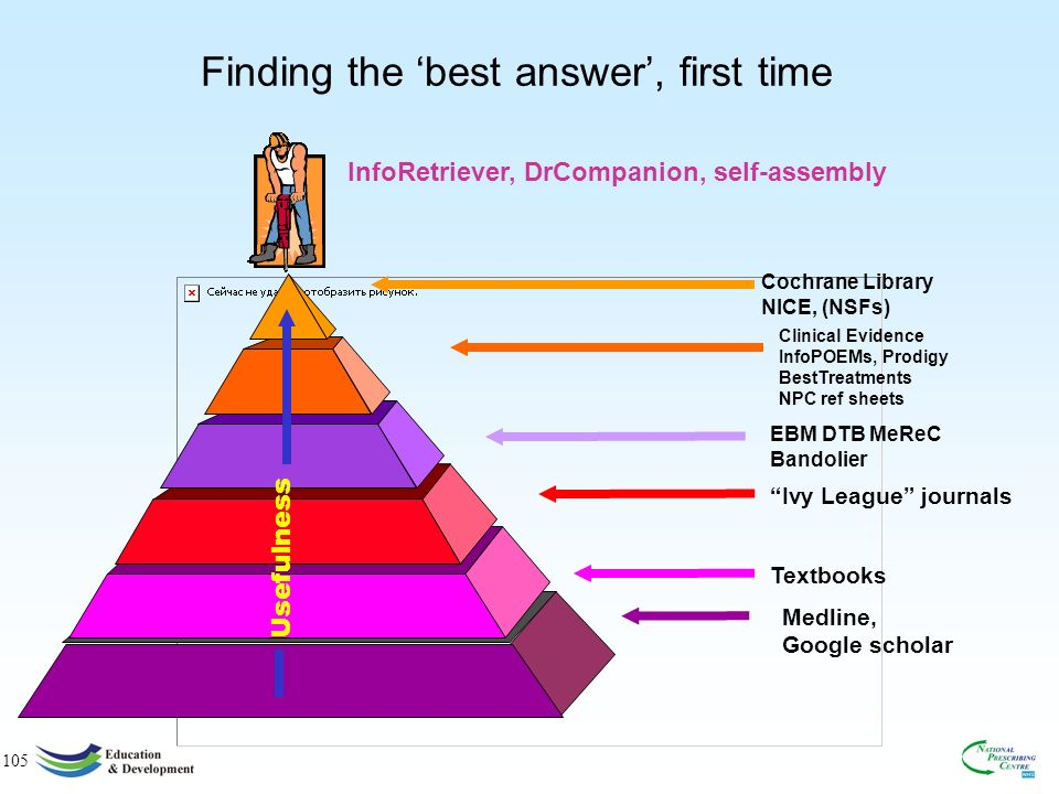 105 Finding the best answer, first time Cochrane Library NICE, (NSFs) EBM DTB MeReC Bandolier Ivy League journals Clinical Evidence InfoPOEMs, Prodigy BestTreatments NPC ref sheets Textbooks Usefulness Medline, Google scholar InfoRetriever, DrCompanion, self-assembly