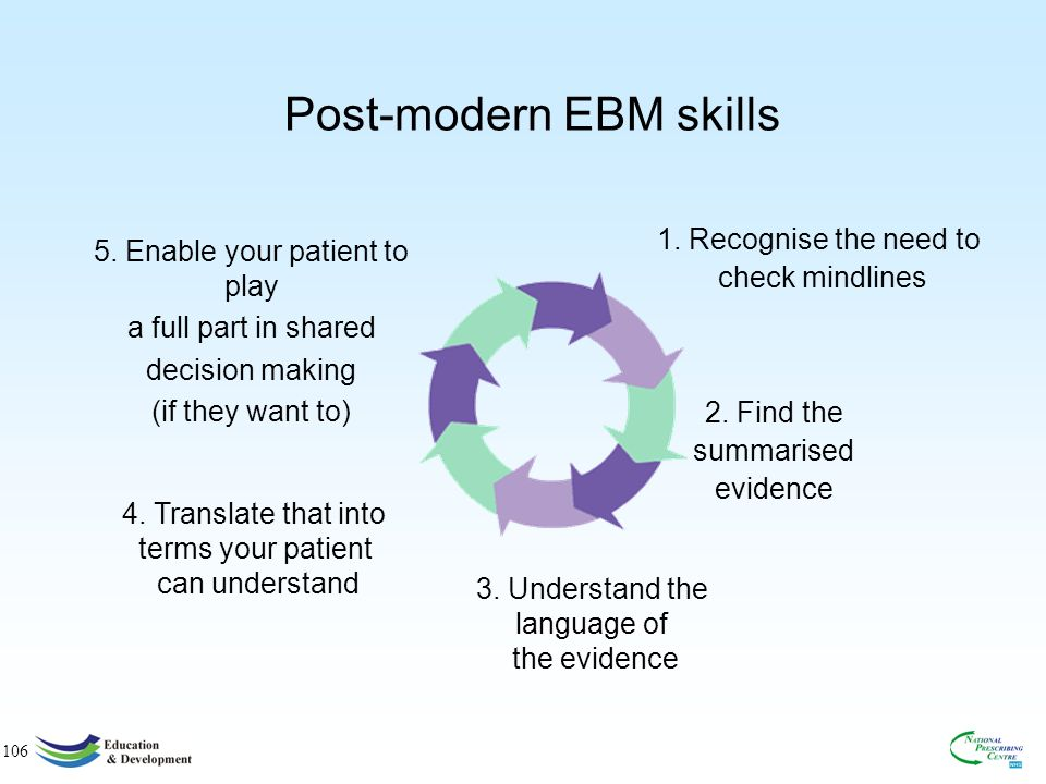 106 Post-modern EBM skills 1.Recognise the need to check mindlines 2.