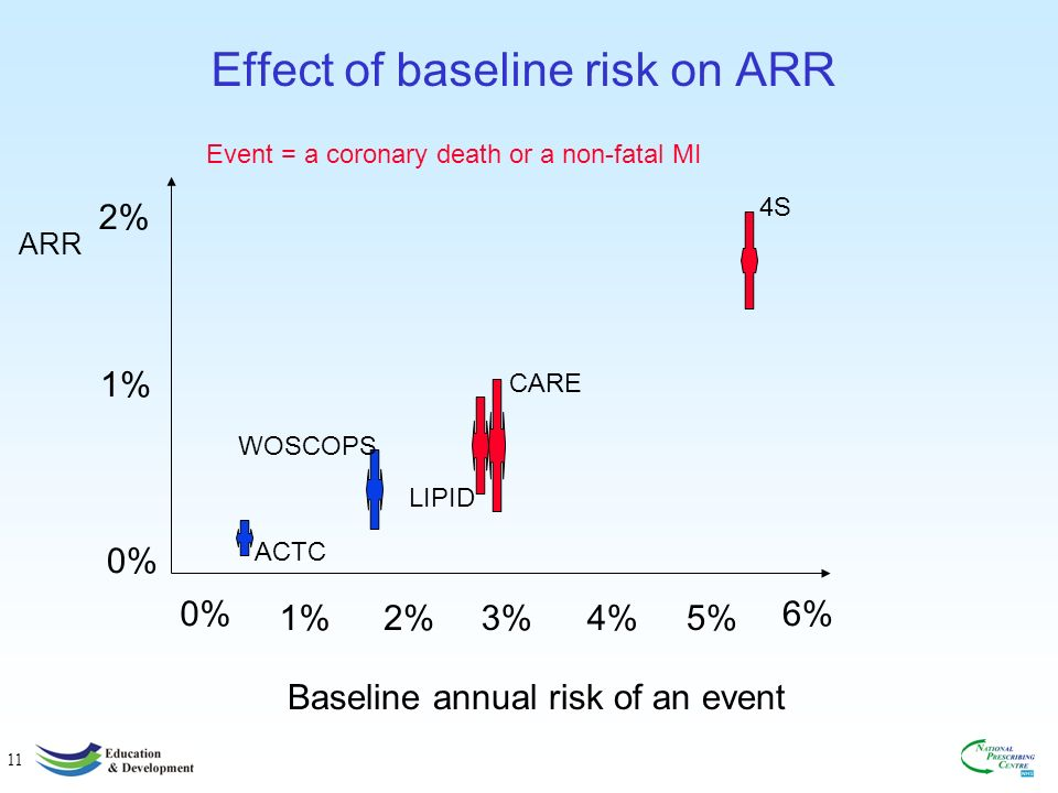 11 Effect of baseline risk on ARR 0% 2% 1% Event = a coronary death or a non-fatal MI 0%6% 3%1%2%4%5% Baseline annual risk of an event ARR 4S CARE LIPID WOSCOPS ACTC