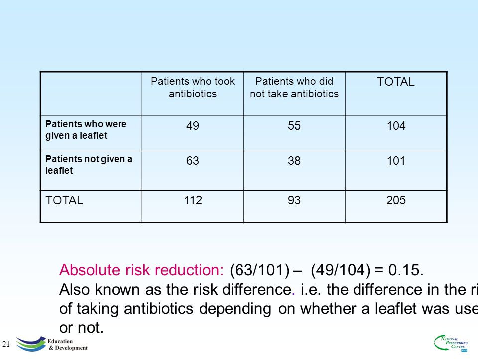 21 Absolute risk reduction: (63/101) – (49/104) = 0.15.