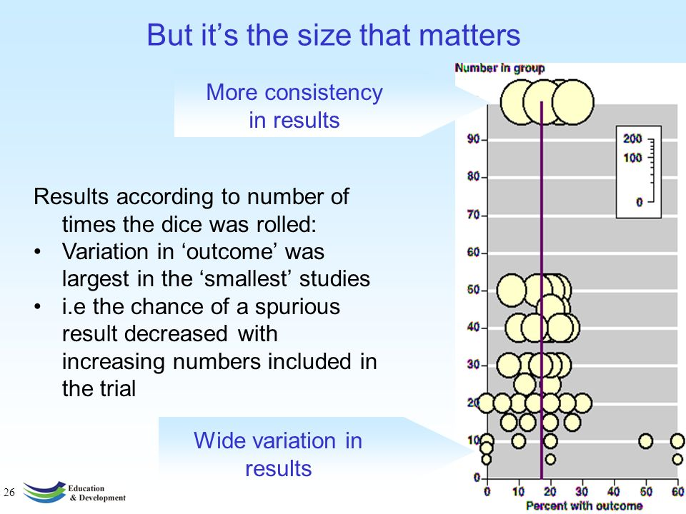 26 But its the size that matters Results according to number of times the dice was rolled: Variation in outcome was largest in the smallest studies i.e the chance of a spurious result decreased with increasing numbers included in the trial More consistency in results Wide variation in results