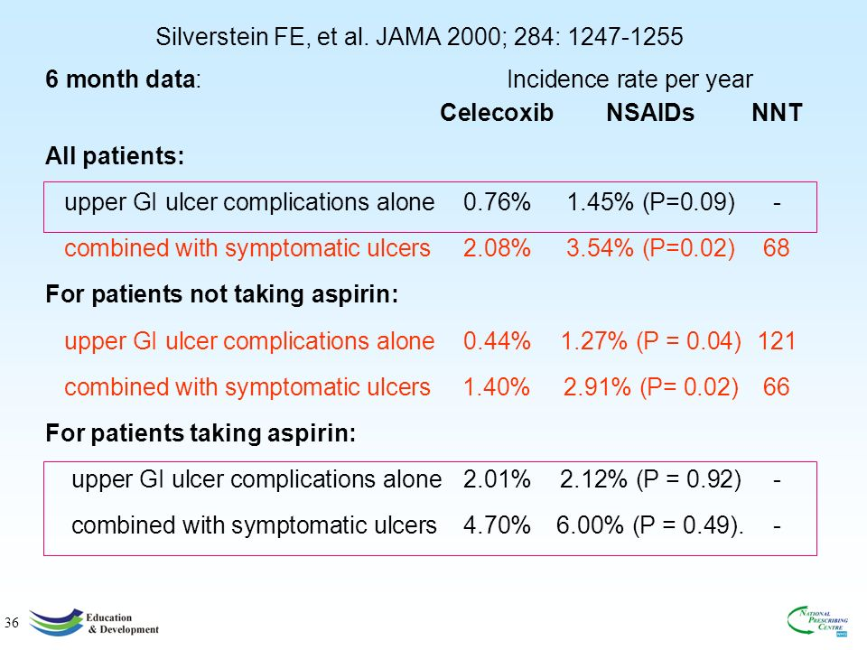 36 6 month data: Incidence rate per year Celecoxib NSAIDsNNT All patients: upper GI ulcer complications alone0.76%1.45% (P=0.09)- combined with symptomatic ulcers 2.08%3.54% (P=0.02)68 For patients not taking aspirin: upper GI ulcer complications alone 0.44%1.27% (P = 0.04) 121 combined with symptomatic ulcers 1.40% 2.91% (P= 0.02)66 For patients taking aspirin: upper GI ulcer complications alone 2.01%2.12% (P = 0.92) - combined with symptomatic ulcers 4.70%6.00% (P = 0.49).
