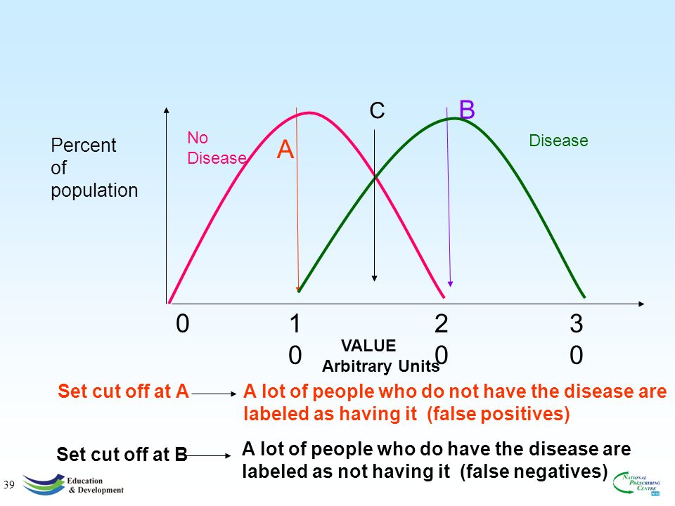 39 0 1010 2020 3030 No Disease A B Percent of population VALUE Arbitrary Units Set cut off at AA lot of people who do not have the disease are labeled as having it (false positives) Set cut off at B A lot of people who do have the disease are labeled as not having it (false negatives) Disease C
