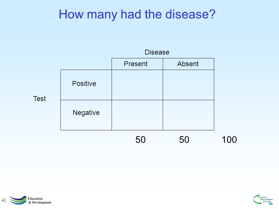 41 How many had the disease? Positive Negative Test Disease PresentAbsent 5010050