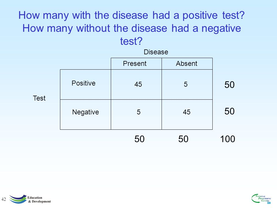 42 How many with the disease had a positive test.How many without the disease had a negative test.