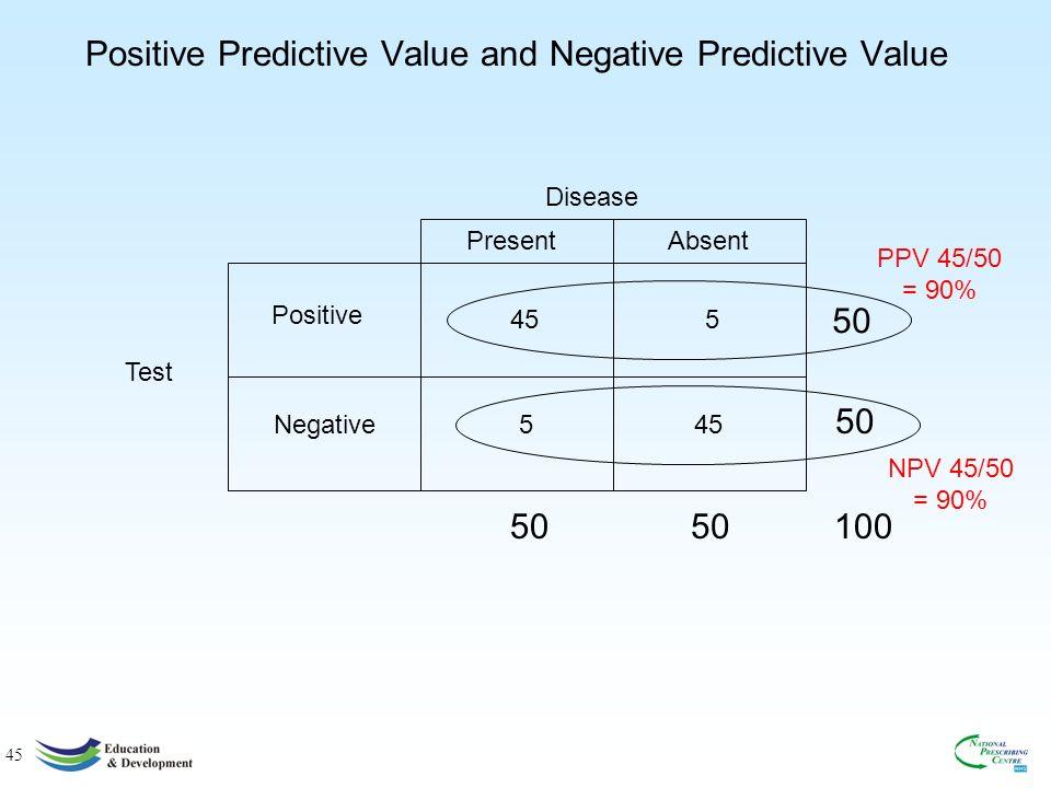 45 Positive Predictive Value and Negative Predictive Value Positive Negative Test Disease 5 45 5 PresentAbsent PPV 45/50 = 90% NPV 45/50 = 90% 50 100 50