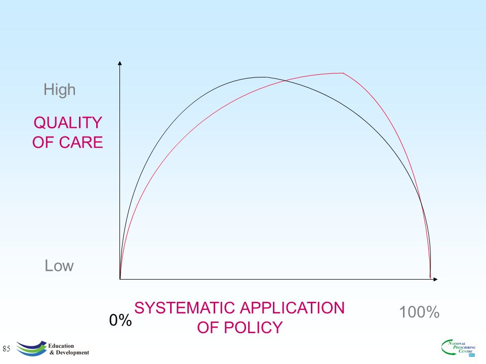 85 QUALITY OF CARE SYSTEMATIC APPLICATION OF POLICY Low High 0% 100%