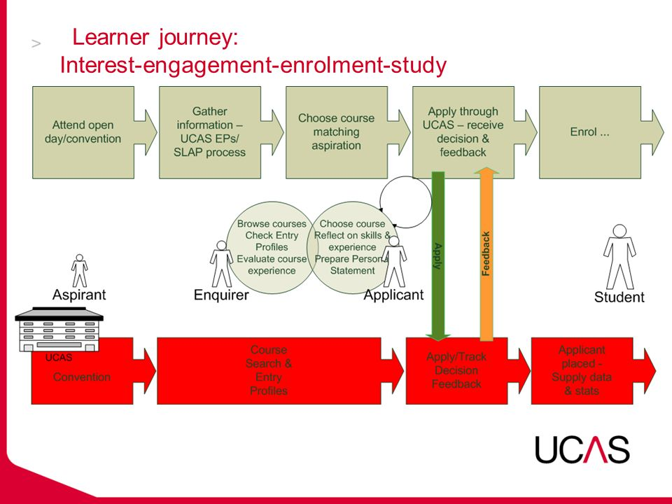 How can we best combine rich information on courses with individual applicant feedback, to promote student retention ?
