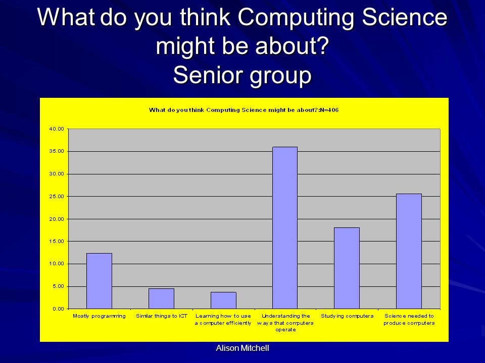 Alison Mitchell What do you think Computing Science might be about? Junior group
