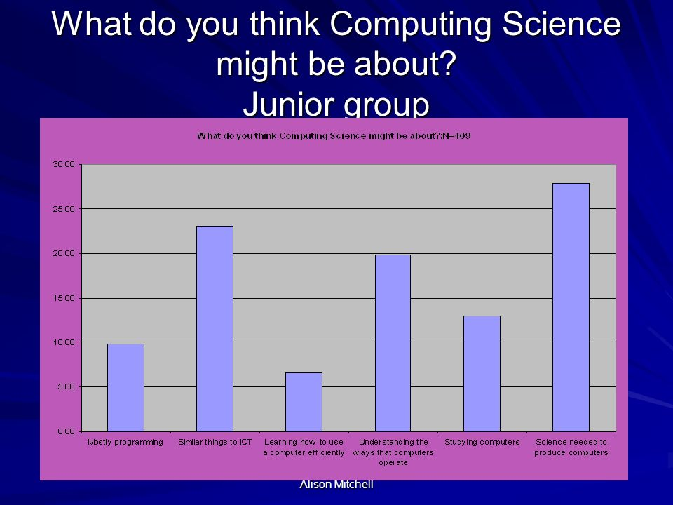 Alison Mitchell What is Computing Science most like? Senior group