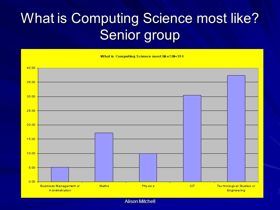 Alison Mitchell What is Computing Science most like? Junior group