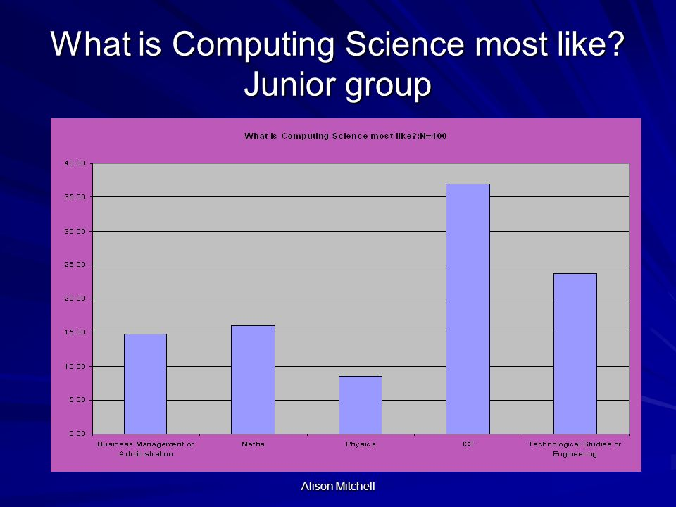 Alison Mitchell Which best describes your idea of Computing Science? Senior group