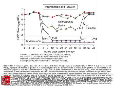 Classification of virologic responses based on outcomes during and after a 48-week course of pegylated interferon (PEG IFN) plus ribavirin antiviral therapy.