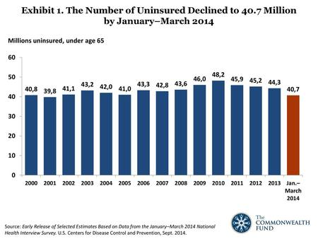 Exhibit 1. The Number of Uninsured Declined to 40