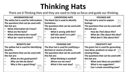 bea1042d5 Thinking Hats There are 6 Thinking Hats and they are used to help us ...