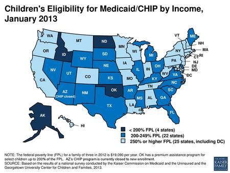 Children's Eligibility for Medicaid/CHIP by Income, January 2013