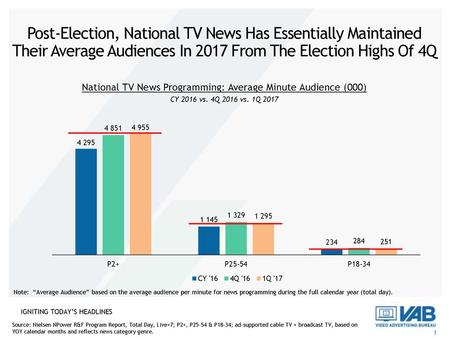 National TV News Programming: Average Minute Audience (000)