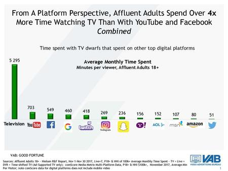Average Monthly Time Spent Minutes per viewer, Affluent Adults 18+