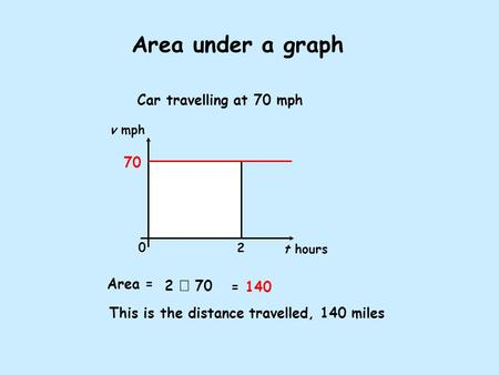Area under a graph Car travelling at 70 mph Area = This is the distance travelled, 140 miles 2  70 = 140 v mph t hours 0 2 70.