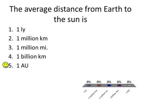The average distance from Earth to the sun is 1.1 ly 2.1 million km 3.1 million mi. 4.1 billion km 5.1 AU.