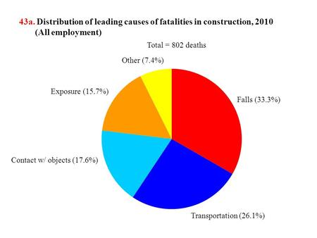 43a. Distribution of leading causes of fatalities in construction, 2010 (All employment) Exposure (15.7%) Contact w/ objects (17.6%) Transportation (26.1%)