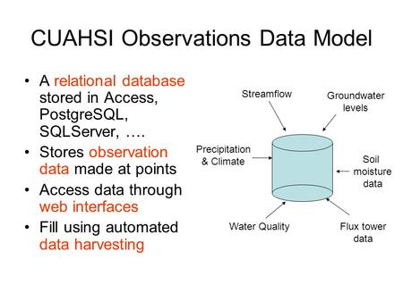 CUAHSI Observations Data Model A relational database stored in Access, PostgreSQL, SQLServer, …. Stores observation data made at points Access data through.