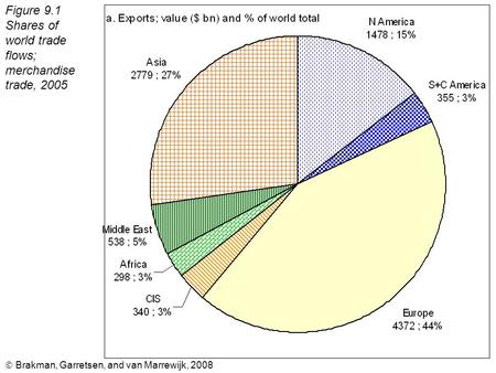  Brakman, Garretsen, and van Marrewijk, 2008 Figure 9.1 Shares of world trade flows; merchandise trade, 2005.
