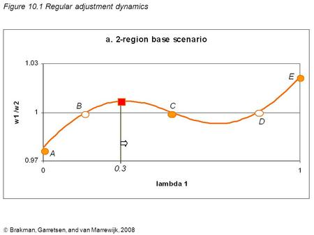  Brakman, Garretsen, and van Marrewijk, 2008 Figure 10.1 Regular adjustment dynamics.